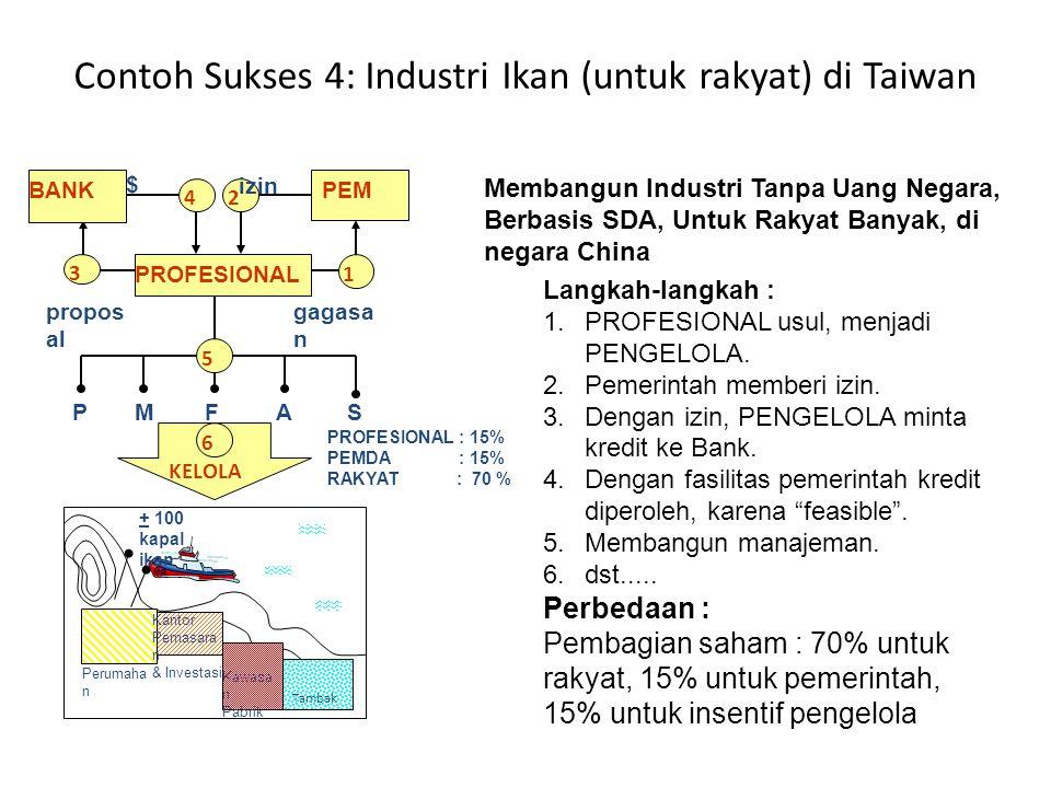 Contoh Sukses 4: Industri Ikan (untuk rakyat) di Taiwan + 100 kapal ikan Perumaha n PROFESIONAL : 15% PEMDA : 15% RAKYAT : 70 % Tambak Kantor Pemasara n & Investasi Kawasa n Pabrik gagasa n 1 3 24 $ izin PMFAS KELOLA propos al BANKPEM PROFESIONAL 5 6 Langkah-langkah : 1.PROFESIONAL usul, menjadi PENGELOLA.