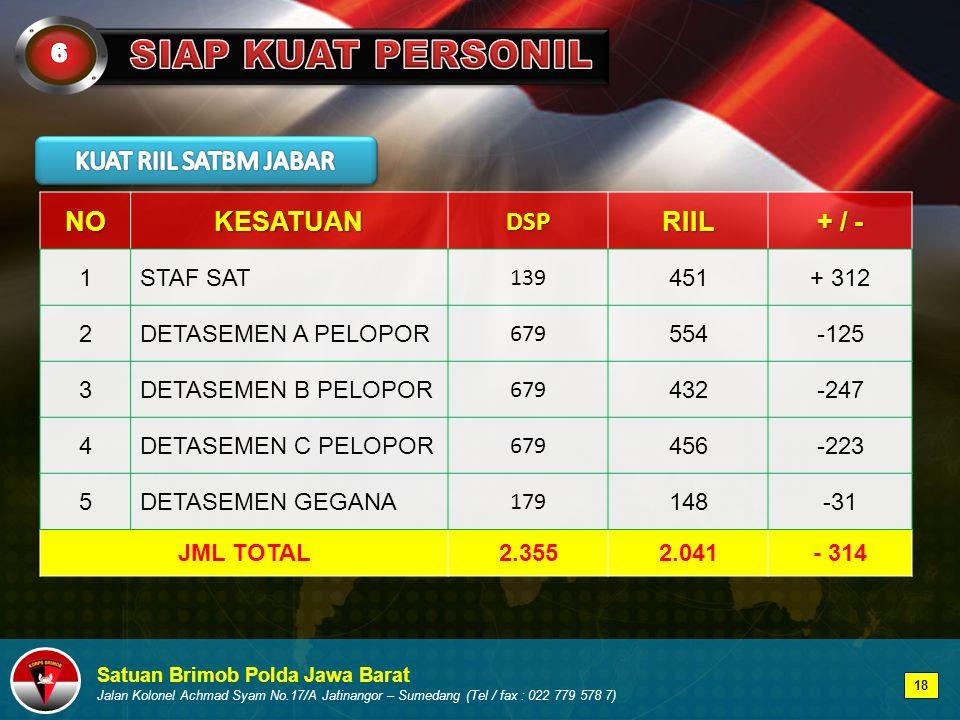 Satuan Brimob Polda Jawa Barat Jalan Kolonel Achmad Syam No.17/A Jatinangor – Sumedang (Tel / fax : 022 779 578 7)NOKESATUANDSPRIIL + / - 1STAF SAT 139 451+ 312 2DETASEMEN A PELOPOR 679 554-125 3DETASEMEN B PELOPOR 679 432-247 4DETASEMEN C PELOPOR 679 456-223 5DETASEMEN GEGANA 179 148-31-31 JML TOTAL2.3552.041- 314 18