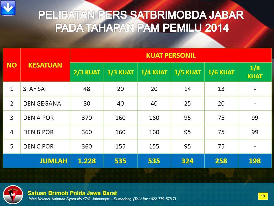 Satuan Brimob Polda Jawa Barat Jalan Kolonel Achmad Syam No.17/A Jatinangor – Sumedang (Tel / fax : 022 779 578 7) NOKESATUAN KUAT PERSONIL 2/3 KUAT1/3 KUAT1/4 KUAT1/5 KUAT1/6 KUAT 1/8 KUAT 1STAF SAT4820 1413- 2DEN GEGANA8040 2520- 3DEN A POR370160 957599 4DEN B POR360160 957599 5DEN C POR360155 9575- JUMLAH1.228535 324258198 19