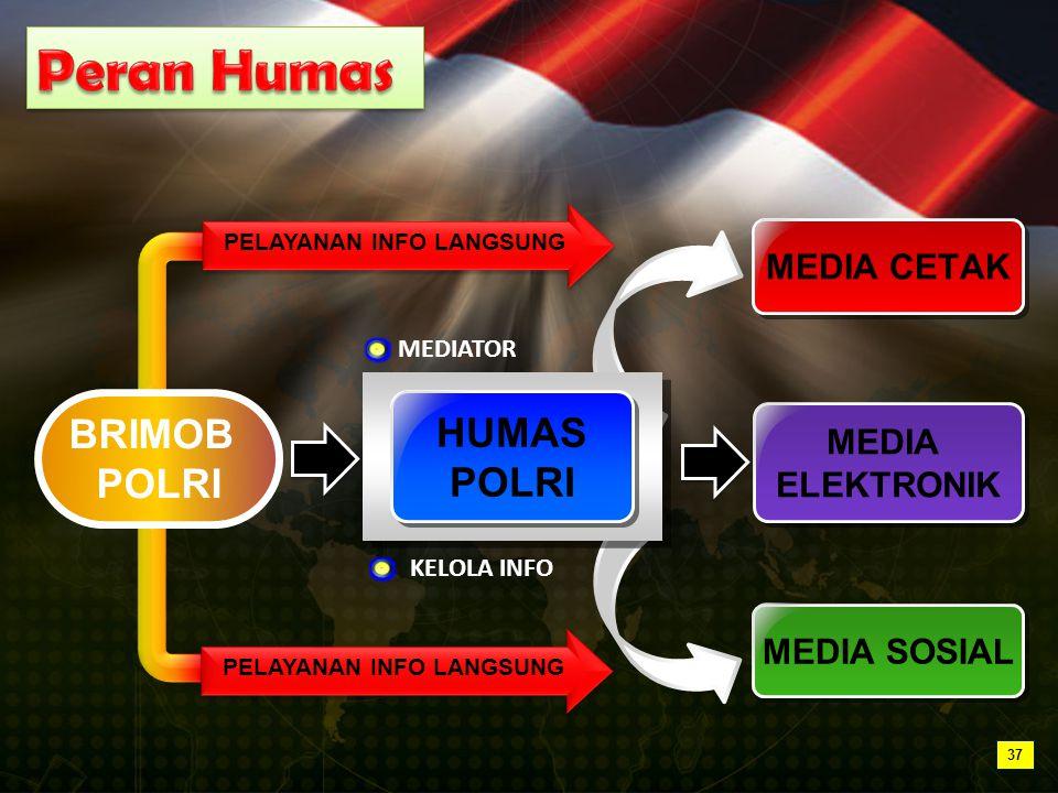 BRIMOB POLRI MEDIA CETAK MEDIA ELEKTRONIK MEDIA ELEKTRONIK HUMAS POLRI HUMAS POLRI MEDIA SOSIAL PELAYANAN INFO LANGSUNG MEDIATOR KELOLA INFO PELAYANAN INFO LANGSUNG 37
