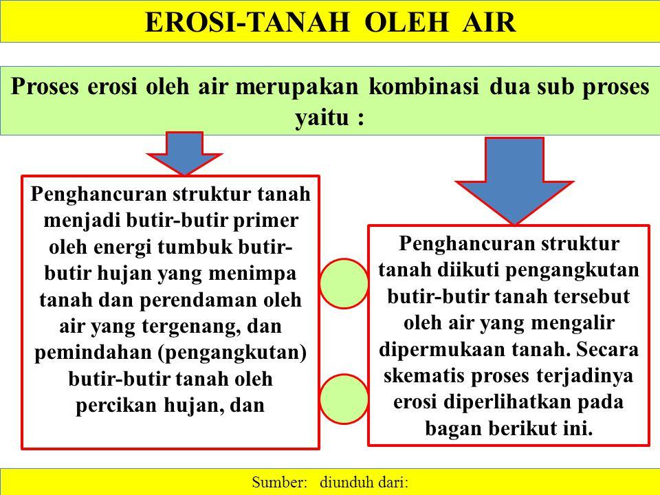 EROSI-TANAH OLEH AIR Sumber: diunduh dari: Proses erosi oleh air merupakan kombinasi dua sub proses yaitu : Penghancuran struktur tanah diikuti pengangkutan butir-butir tanah tersebut oleh air yang mengalir dipermukaan tanah.