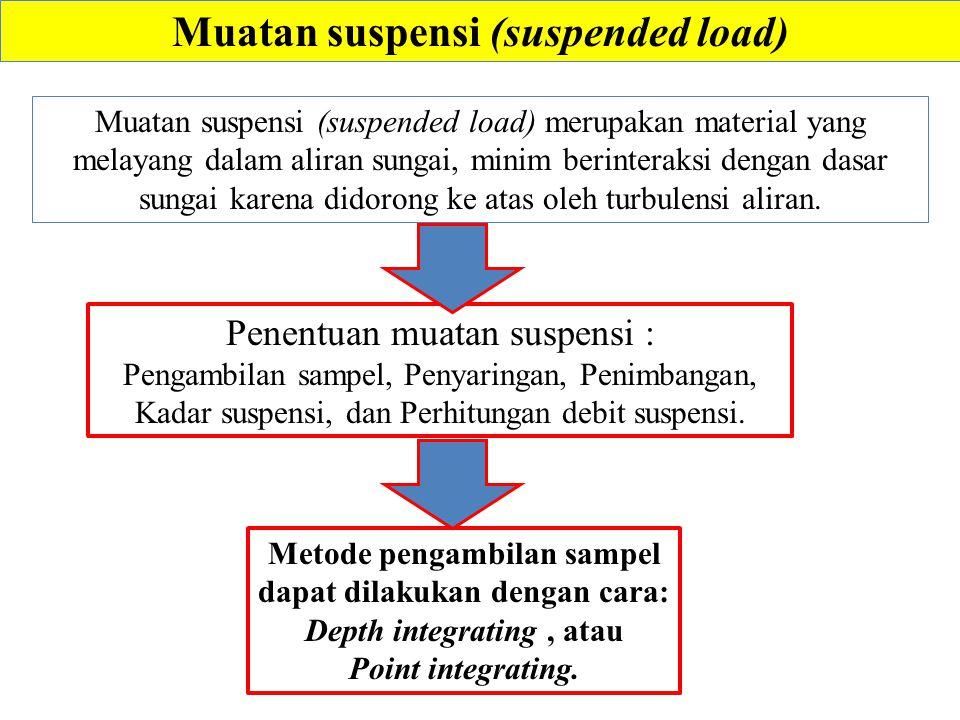 Muatan suspensi (suspended load) Muatan suspensi (suspended load) merupakan material yang melayang dalam aliran sungai, minim berinteraksi dengan dasar sungai karena didorong ke atas oleh turbulensi aliran.