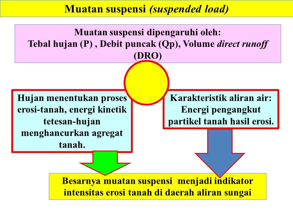Muatan suspensi (suspended load) Besarnya muatan suspensi menjadi indikator intensitas erosi tanah di daerah aliran sungai Muatan suspensi dipengaruhi oleh: Tebal hujan (P), Debit puncak (Qp), Volume direct runoff (DRO) Karakteristik aliran air: Energi pengangkut partikel tanah hasil erosi.