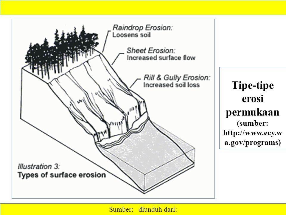 Sumber: diunduh dari: Tipe-tipe erosi permukaan (sumber: http://www.ecy.w a.gov/programs)