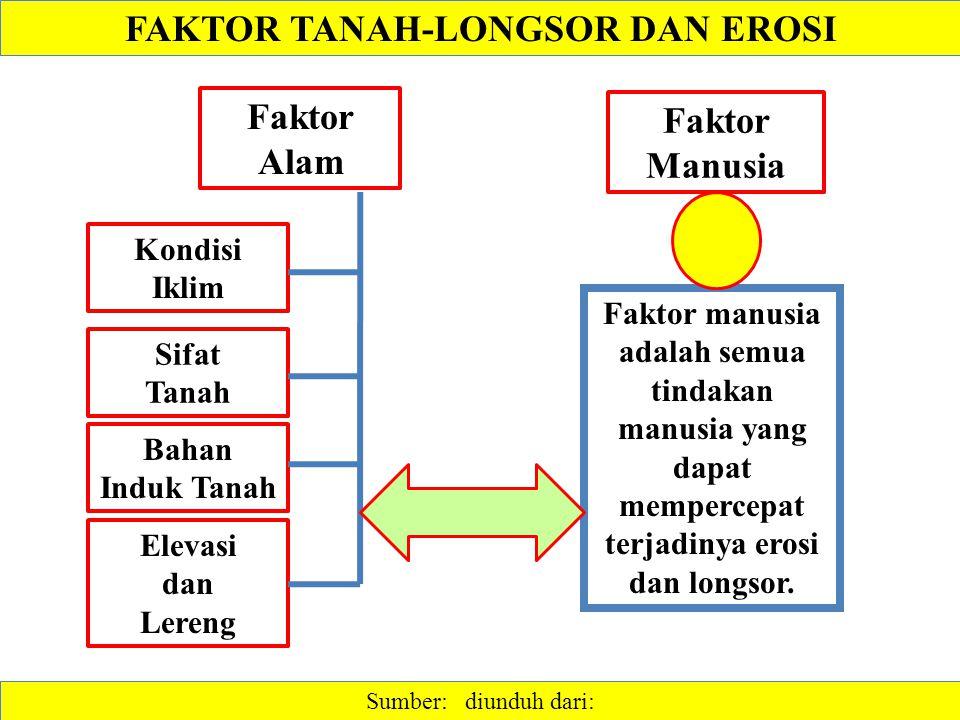 FAKTOR TANAH-LONGSOR DAN EROSI Sumber: diunduh dari: Faktor manusia adalah semua tindakan manusia yang dapat mempercepat terjadinya erosi dan longsor.