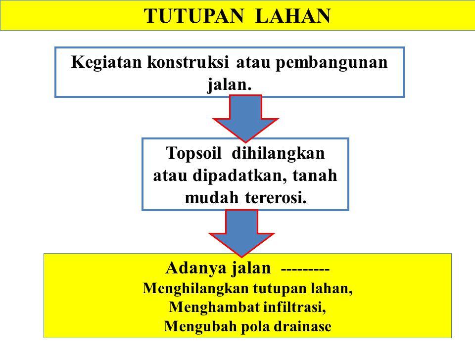 Sumber: Data Pusat Penelitian Tanah (1973 – 1981) tidak dipublikasikan *) Morgan, 1987 dalam Rahim, 2000 *) Setya Nugraha, 1997 27.Kacang tanah + Kacang tunggak 0,571 28.Kacang tanah + mulsa jerami 4 ton/ha 0,049 29.Padi + mulsa jerami 4 ton/ ha 0,096 30.Kacang tanah + mulsa jagung 4 ton/ ha 0,128 31.Kacang tanah + mulsa clotaria 3 ton/ ha 0,136 32.Kacang tanah + mulsa kacang tunggak 0,259 33.Kacang tanah + mulsa jerami 2 ton/ ha 0,377 34.Padi + mulsa crotalaria 3 ton/ ha 0,387 35.Pola tanam tumpang gilir + mulsa jerami 0,079 36.Pola tanam berurutan + mulsa sisa tanaman 0,357 37.Alang-alang murni subur 0,001 38.Karet * 0,200 39.Permukiman ** 0,500 Tabel.