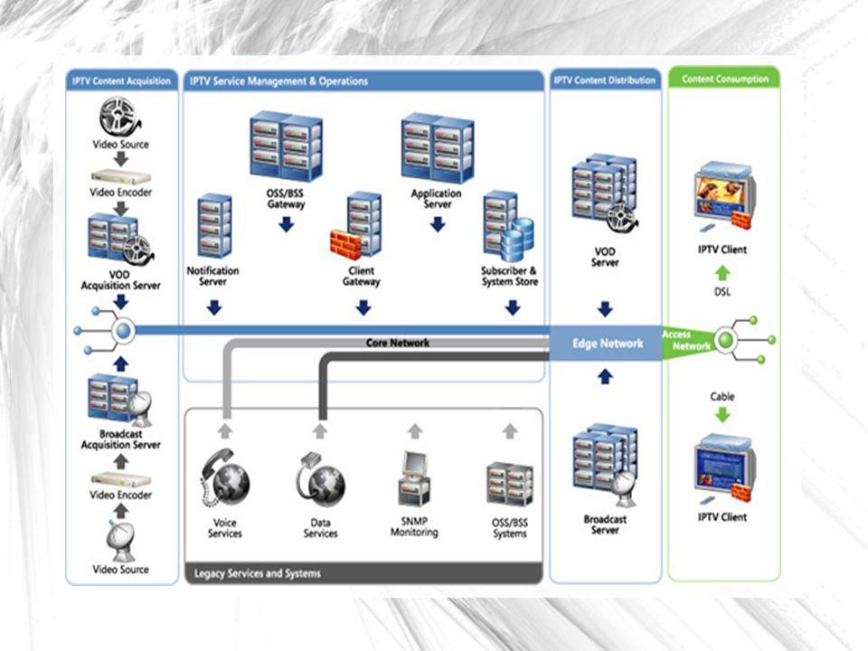 System Management and Security Kumpulan fungsi manajemen jaringan (Network Management Function Set) bertanggungjawab untuk pengawasan dan perlindungan sistem, menyediakan pengawasan kualitas layanan, pemeriksaan kegagalan, dan perlindungan layanan.