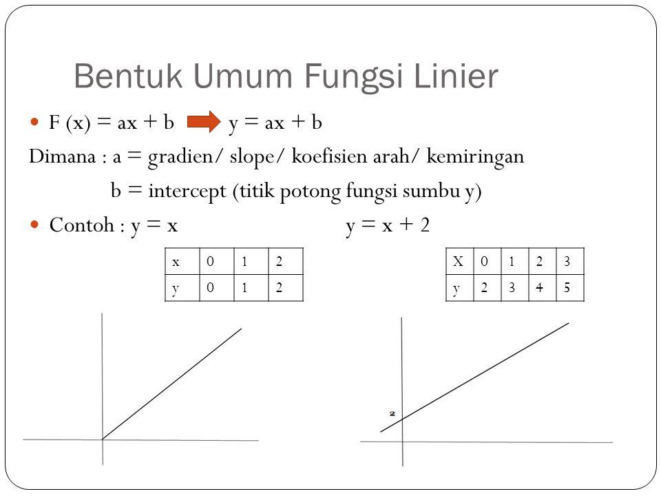 Bentuk Umum Fungsi Linier F (x) = ax + b y = ax + b Dimana : a = gradien/ slope/ koefisien arah/ kemiringan b = intercept (titik potong fungsi sumbu y
