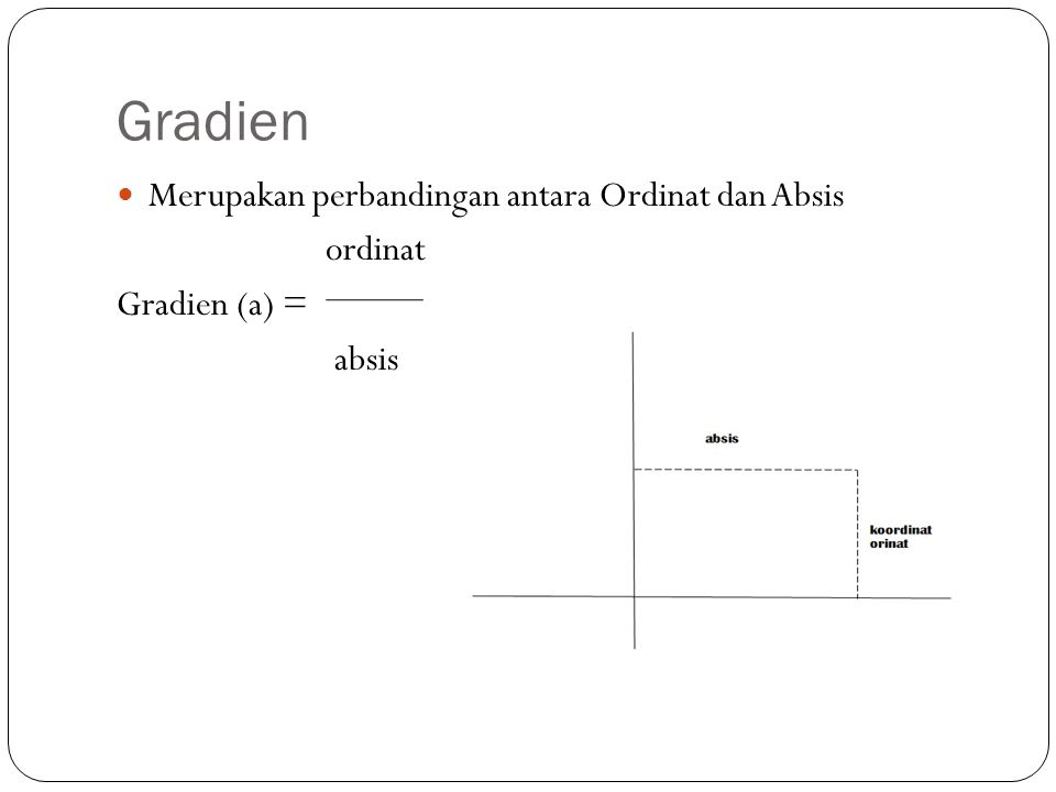 Gradien Merupakan perbandingan antara Ordinat dan Absis ordinat Gradien (a) = absis