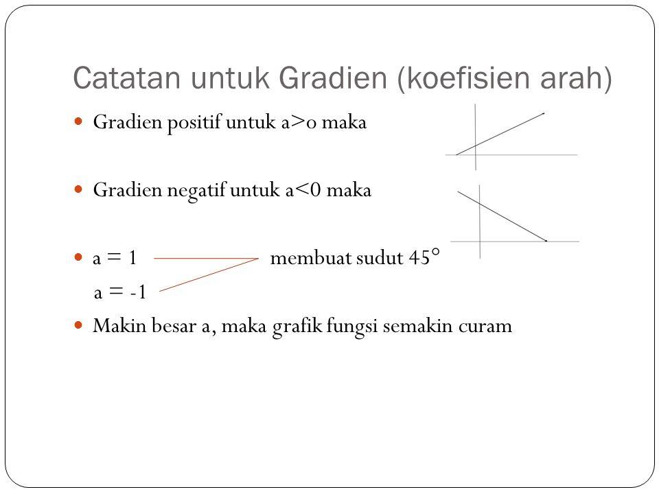 Catatan untuk Gradien (koefisien arah) Gradien positif untuk a>o maka Gradien negatif untuk a<0 maka a = 1membuat sudut 45° a = -1 Makin besar a, maka