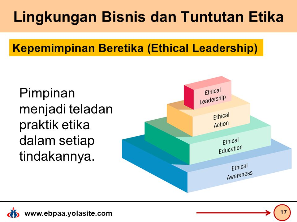 www.ebpaa.yolasite.com Lingkungan Bisnis dan Tuntutan Etika 17 Kepemimpinan Beretika (Ethical Leadership) Pimpinan menjadi teladan praktik etika dalam setiap tindakannya.