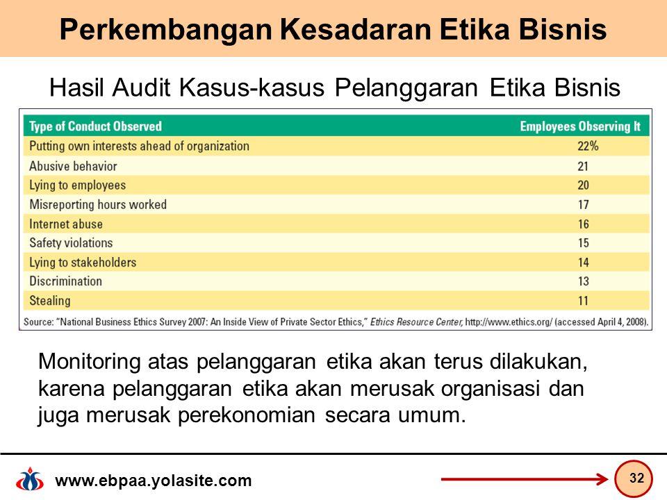 www.ebpaa.yolasite.com Perkembangan Kesadaran Etika Bisnis 32 Hasil Audit Kasus-kasus Pelanggaran Etika Bisnis Monitoring atas pelanggaran etika akan terus dilakukan, karena pelanggaran etika akan merusak organisasi dan juga merusak perekonomian secara umum.