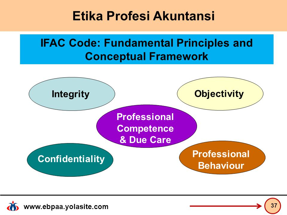 www.ebpaa.yolasite.com Etika Profesi Akuntansi 37 IntegrityObjectivity Professional Competence & Due Care Confidentiality Professional Behaviour IFAC