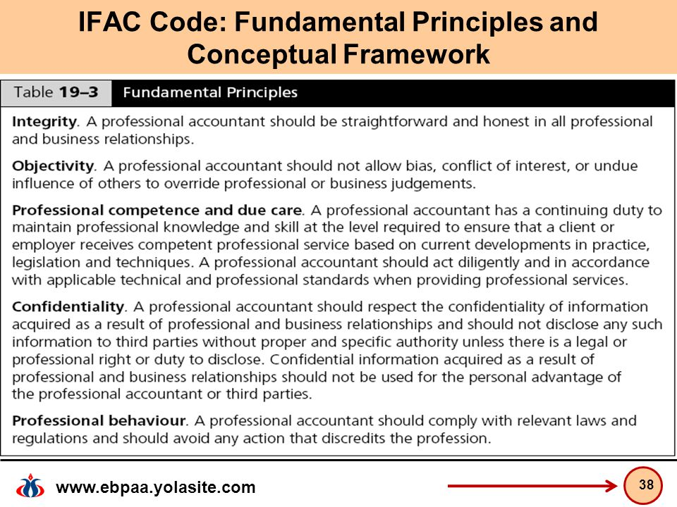 www.ebpaa.yolasite.com IFAC Code: Fundamental Principles and Conceptual Framework 38