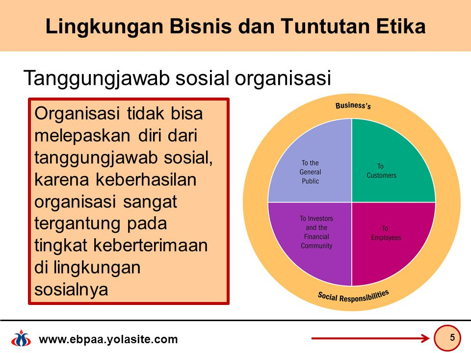 www.ebpaa.yolasite.com Lingkungan Bisnis dan Tuntutan Etika 5 Tanggungjawab sosial organisasi Organisasi tidak bisa melepaskan diri dari tanggungjawab sosial, karena keberhasilan organisasi sangat tergantung pada tingkat keberterimaan di lingkungan sosialnya