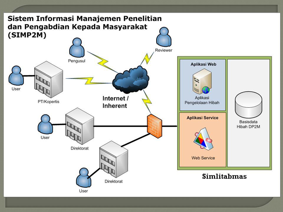 Seluruh proposal dikirim ke Dit.Litabmas berupa soft-copy melalui SIM-Litabmas (secara on-line) Soft-copy proposal diunggah melalui SIM- Litabmas Basisdata Dit.