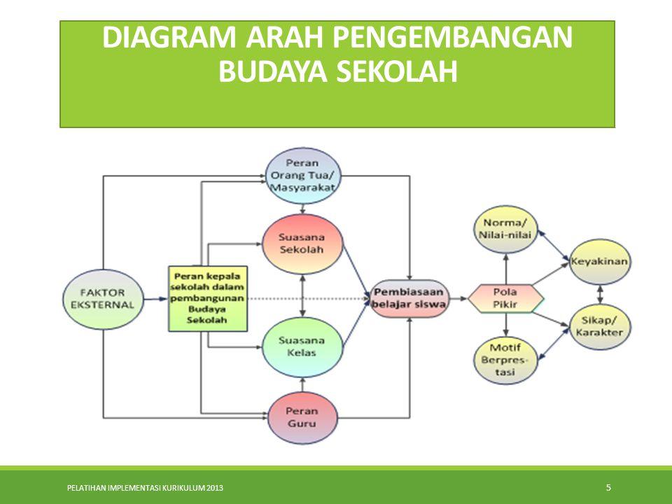 PELATIHAN IMPLEMENTASI KURIKULUM 2013 5 DIAGRAM ARAH PENGEMBANGAN BUDAYA SEKOLAH