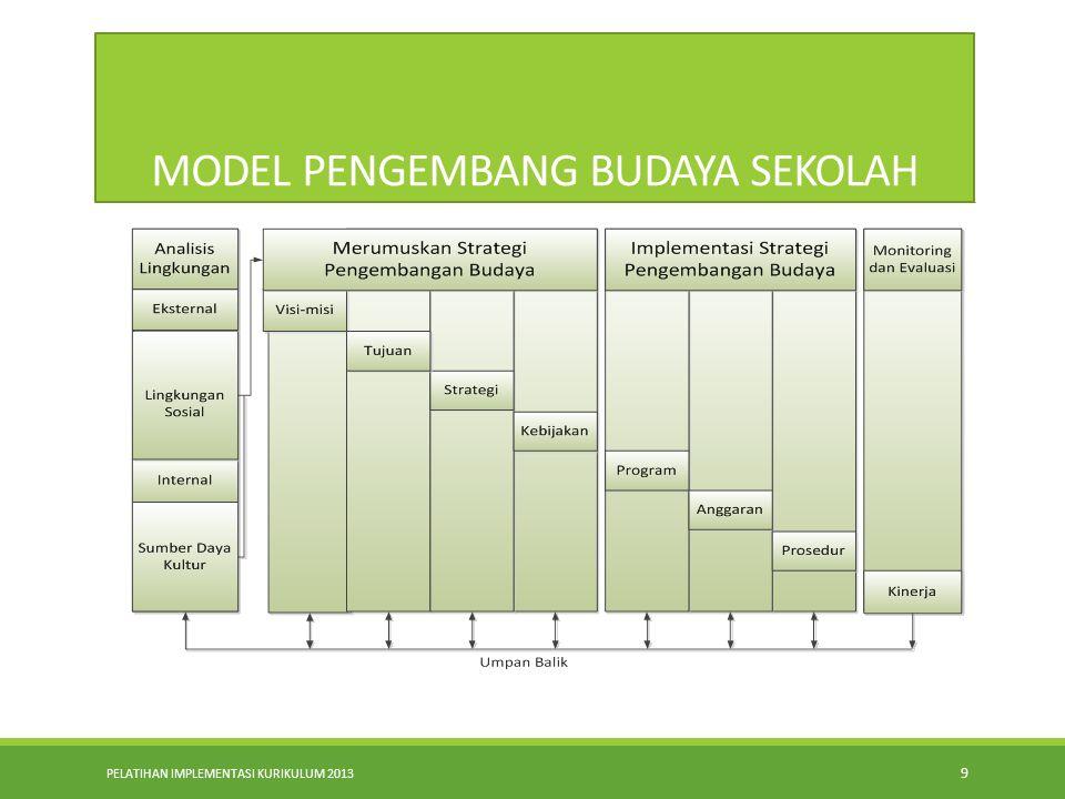PELATIHAN IMPLEMENTASI KURIKULUM 2013 9 MODEL PENGEMBANG BUDAYA SEKOLAH