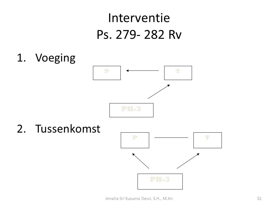 Interventie Ps. 279- 282 Rv 1.Voeging 2.Tussenkomst PT PH-3 PT 32Amelia Sri Kusuma Dewi, S.H., M.Kn