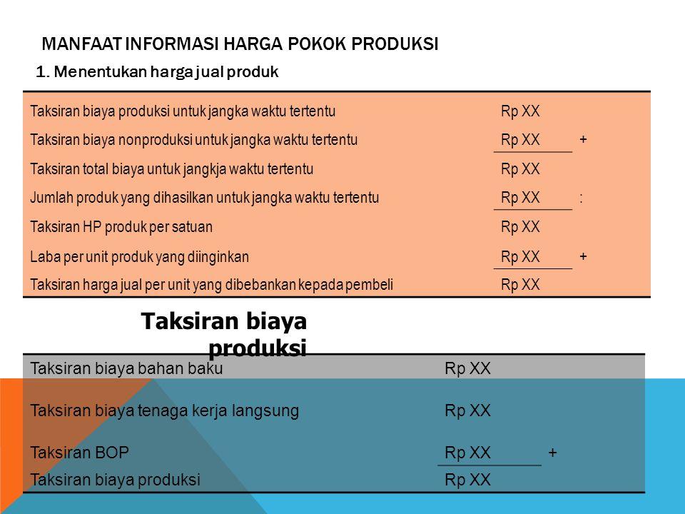 MANFAAT INFORMASI HARGA POKOK PRODUKSI 1. Menentukan harga jual produk Taksiran biaya produksi untuk jangka waktu tertentu Rp XX Taksiran biaya nonpro