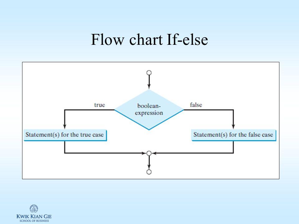 If-else If-else digunakan untuk menguji beberapa kondisi dan membelokan alur dari eksekusi program Ekspresion: if (boolean-expression) { statement(s)-