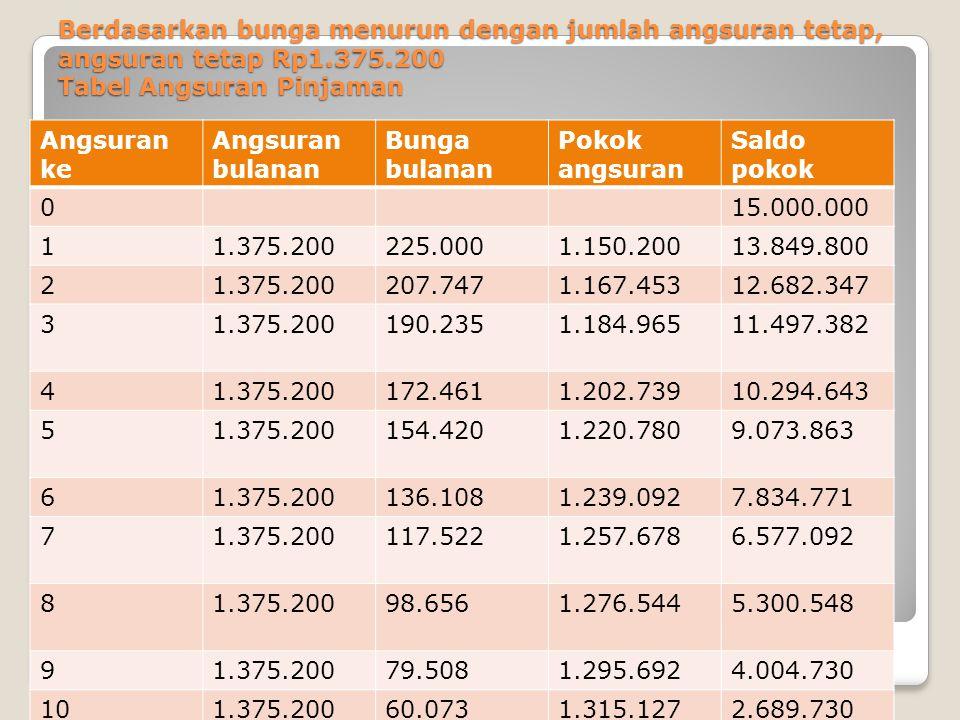 Berdasarkan bunga menurun dengan jumlah angsuran tetap, angsuran tetap Rp1.375.200 Tabel Angsuran Pinjaman Angsuran ke Angsuran bulanan Bunga bulanan
