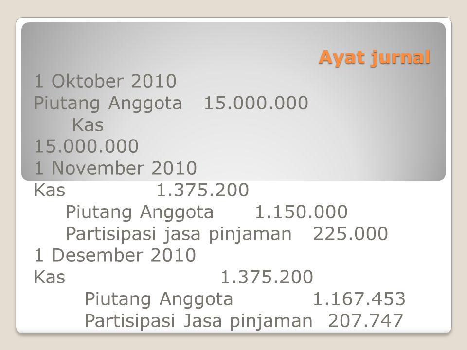 Ayat jurnal 1 Oktober 2010 Piutang Anggota 15.000.000 Kas 15.000.000 1 November 2010 Kas 1.375.200 Piutang Anggota 1.150.000 Partisipasi jasa pinjaman