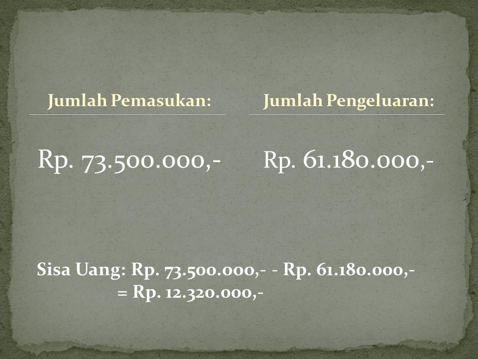 Jumlah Pemasukan: Rp. 73.500.000,- Rp. 61.180.000,- Jumlah Pengeluaran: Sisa Uang: Rp.