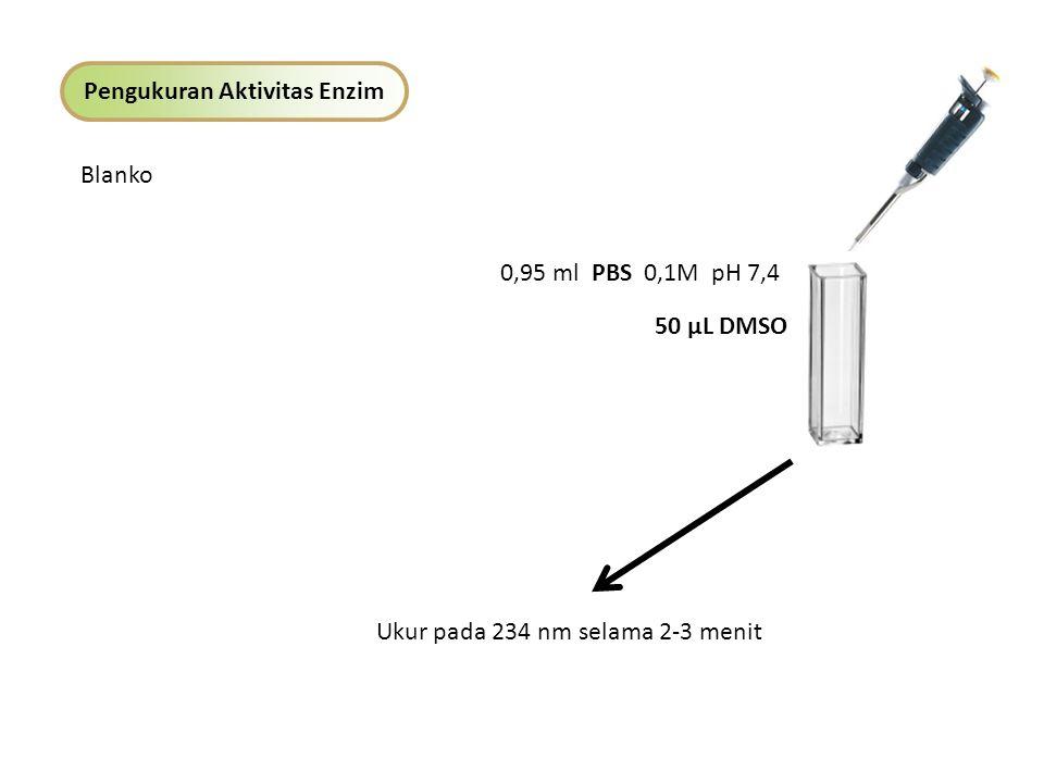 Pengukuran Aktivitas Enzim Kontrol Positif : Baicalein 0,95 ml PBS 0,1M pH 7,4 Larutan enzim 100 µL + Baicalein 50 µL Inkubasi selama 10 menit pada 25 0 C Tambahkan Substrat 50 µL Ukur pada 234 nm selama 2-3 menit Variasi Konsentrasi 20, 40, 60, 80, 100 ppm