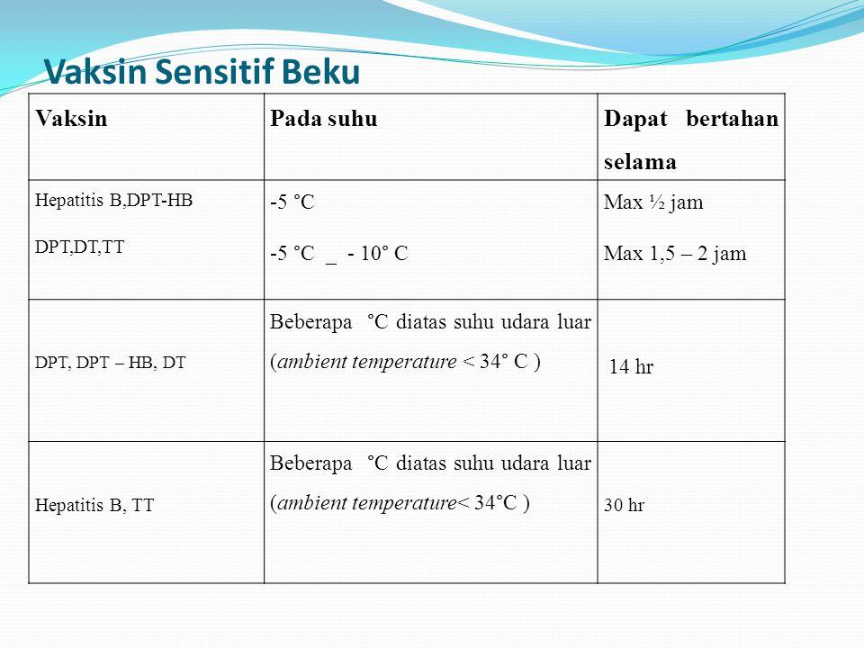 Vaksin Sensitif Beku VaksinPada suhu Dapat bertahan selama Hepatitis B,DPT-HB DPT,DT,TT -5 °C -5 °C _ - 10° C Max ½ jam Max 1,5 – 2 jam DPT, DPT – HB,