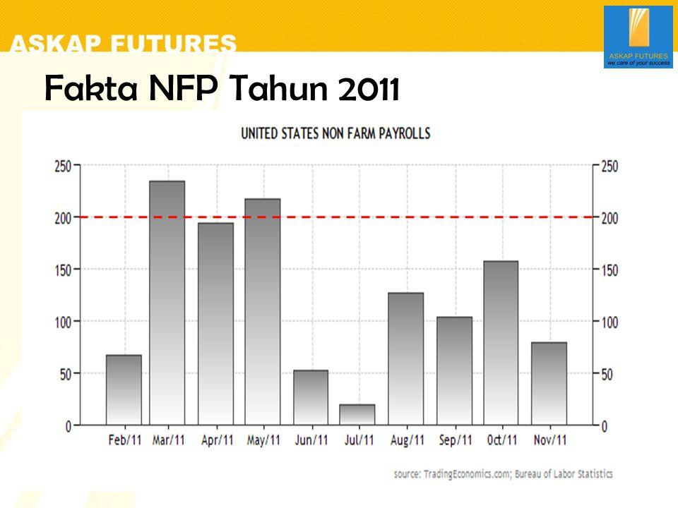 Pengaruh NFP Terhadap pergerakan Harga .