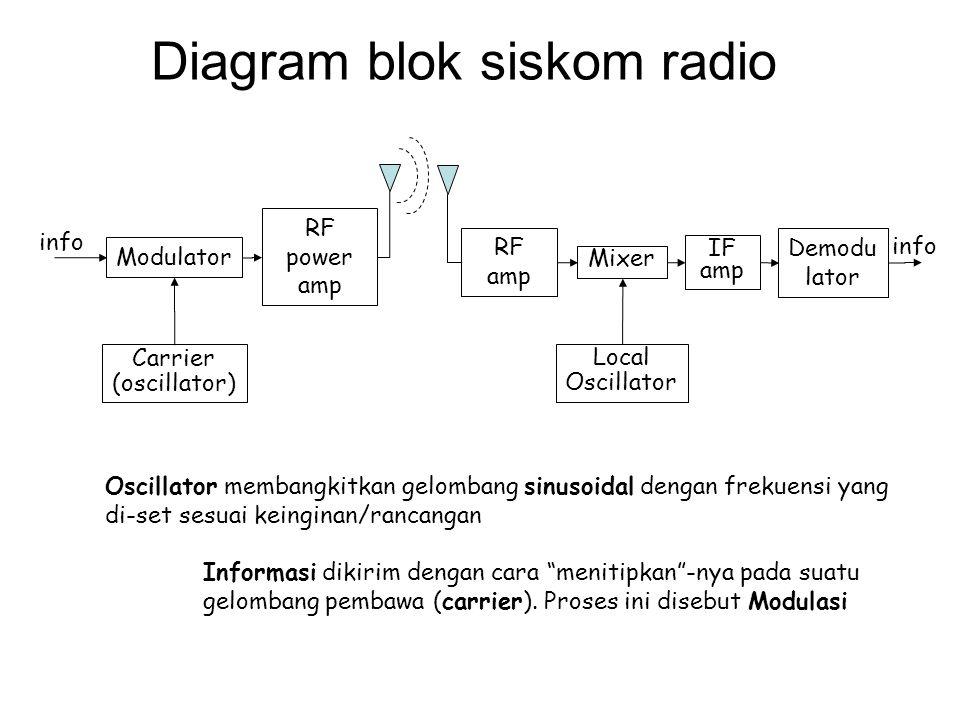 Multiplexing - Demultiplexing Multiplexing: mengirim lebih dari satu informasi melalui satu carrier (pembawa) Informasi yang dikirim bisa ratusan atau ribuan; secara bersama-sama memo- dulasi carrier.
