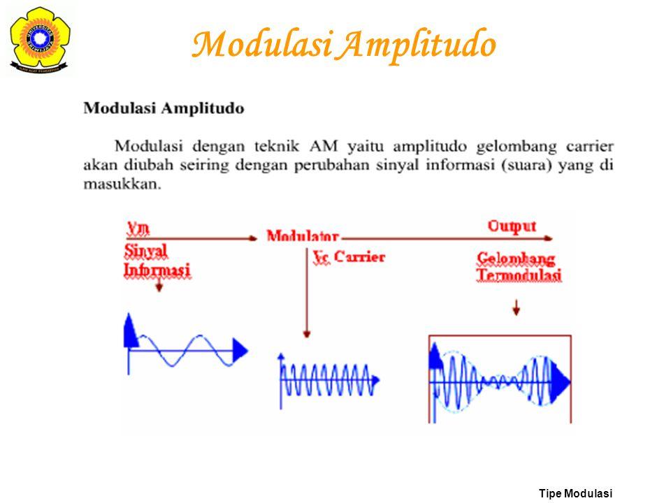 Modulasi Frekwensi Tipe Modulasi