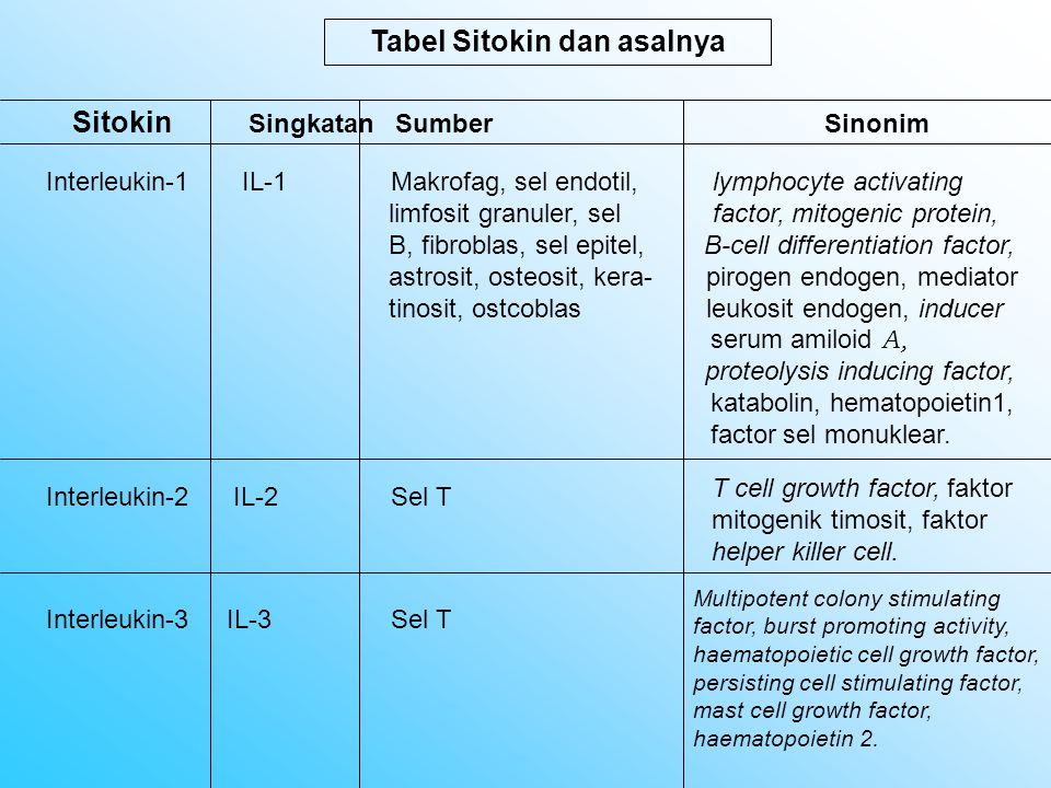 Tabel Sitokin dan asalnya Sitokin Singkatan Sumber Sinonim Interleukin-1 IL-1 Makrofag, sel endotil, lymphocyte activating limfosit granuler, sel fact