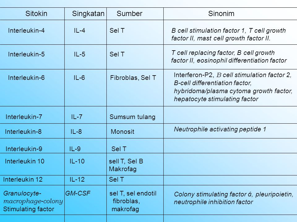 Sitokin Singkatan Sumber Sinonim Macrophage- M-CSF Fibroblas, monosit, colony stimula- sel endotel ting factor Colony stimulating factor Granulocyte- G-CSF Makrofag, colony stimula fitbroblas Colony stimulating factor β ting factor Interferon- ά / β INF ά/β Sel yang diinfektir virus, leukosit, limfosit, sel NK, fibroblas Interferon- γ INF- γ Sel yang diinfektir virus, leukosit, limfosit, sel NK, fibroblas Tumor necrosis TNF- ά Makrofag, sel T, Cachectin, tumor necrosis timosit, sel B, factor- ά sel NK
