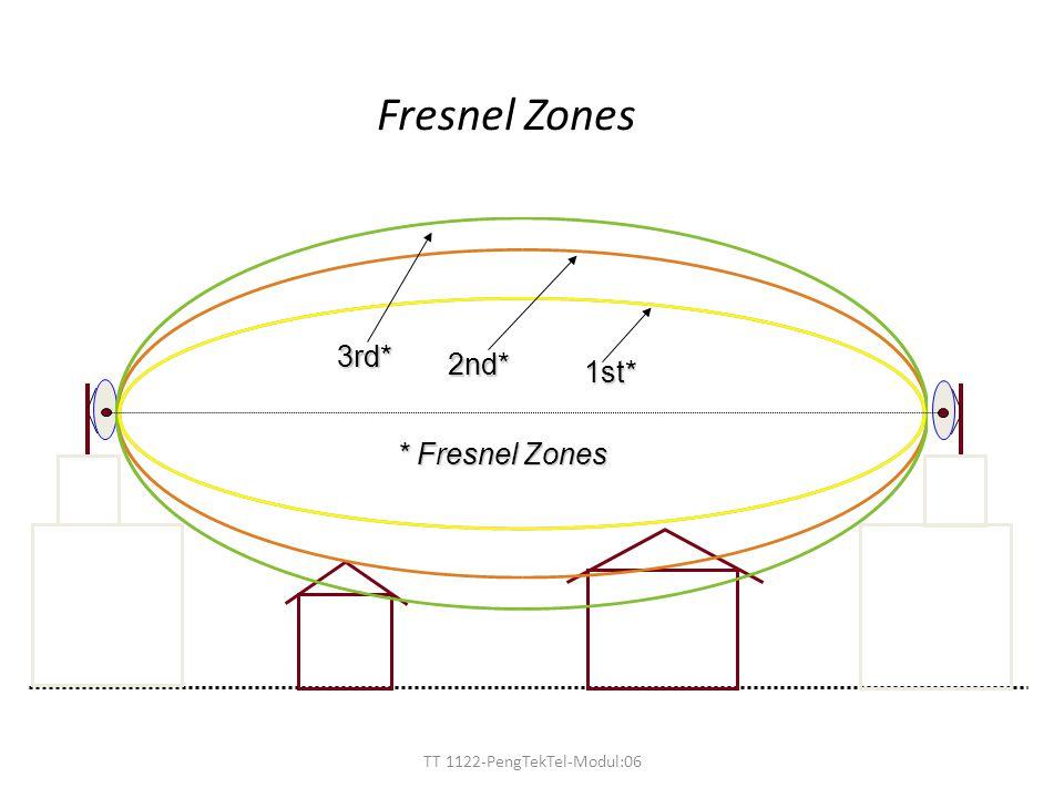 TT 1122-PengTekTel-Modul:06 2nd* 1st* 3rd* * Fresnel Zones Fresnel Zones
