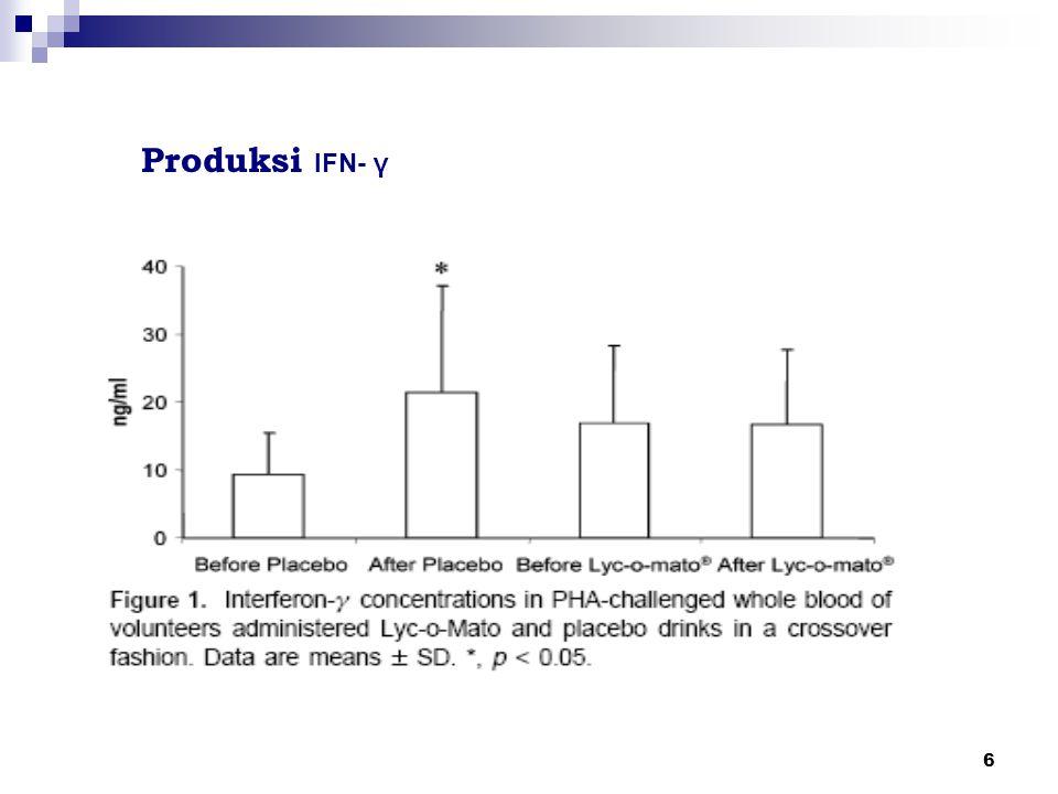 6 Produksi IFN- γ