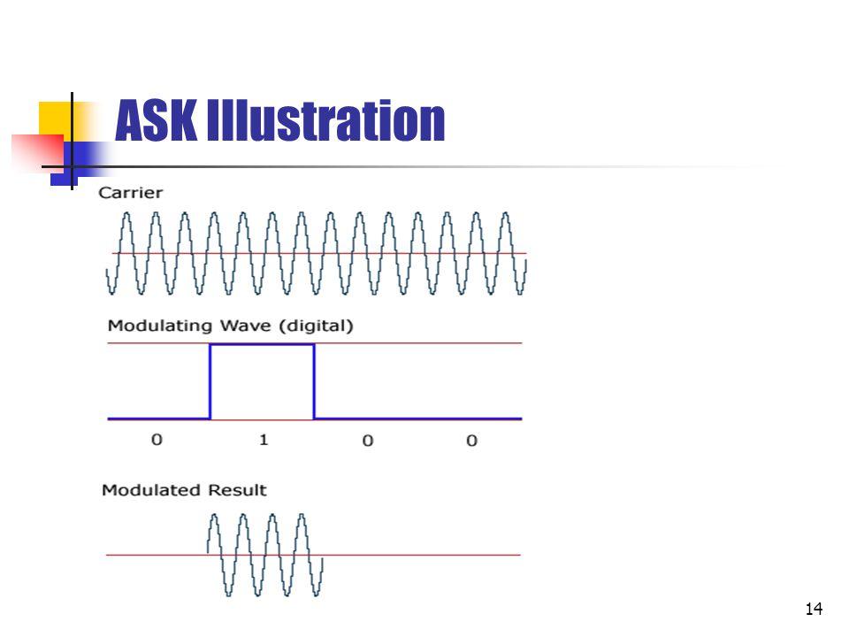 15 Frequency Shift Keying (FSK) Sinyal ditransmisikan dengan amplitudo yang konstan.