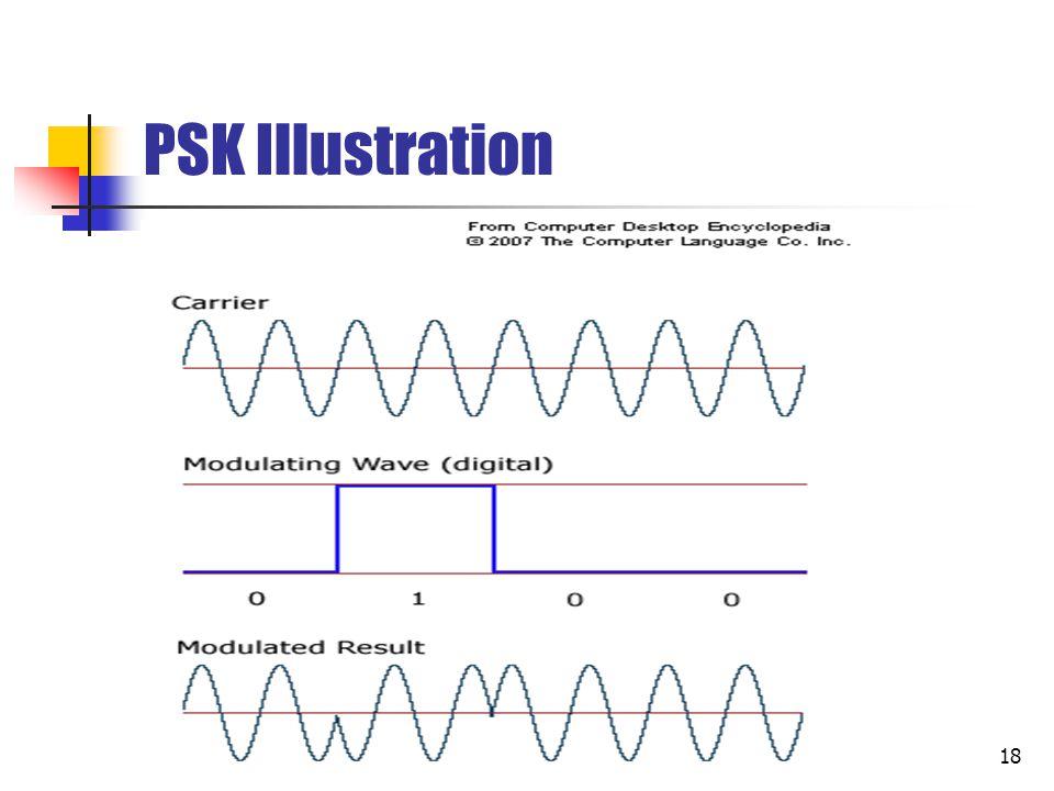 19 Analog Data to Digital Signal Proses pengubahan data analog menjadi sinyal digital, disebut juga sebagai digitation.