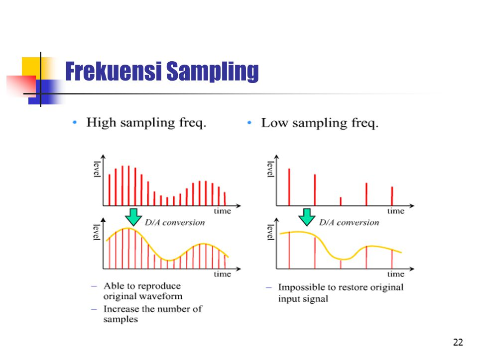 22 Frekuensi Sampling