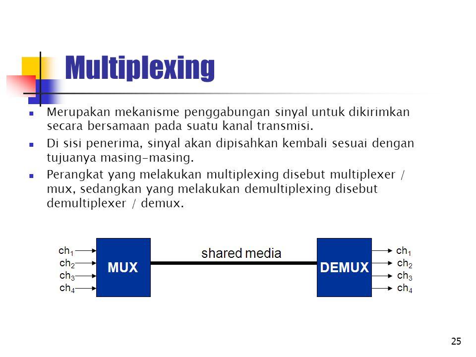 26 Jenis Multiplexing Terdapat 3 jenis multiplexing : FDM (Frequency Division Multiplexing) TDM (Time Division Multiplexing) CDM (Code Division Multiplexing)