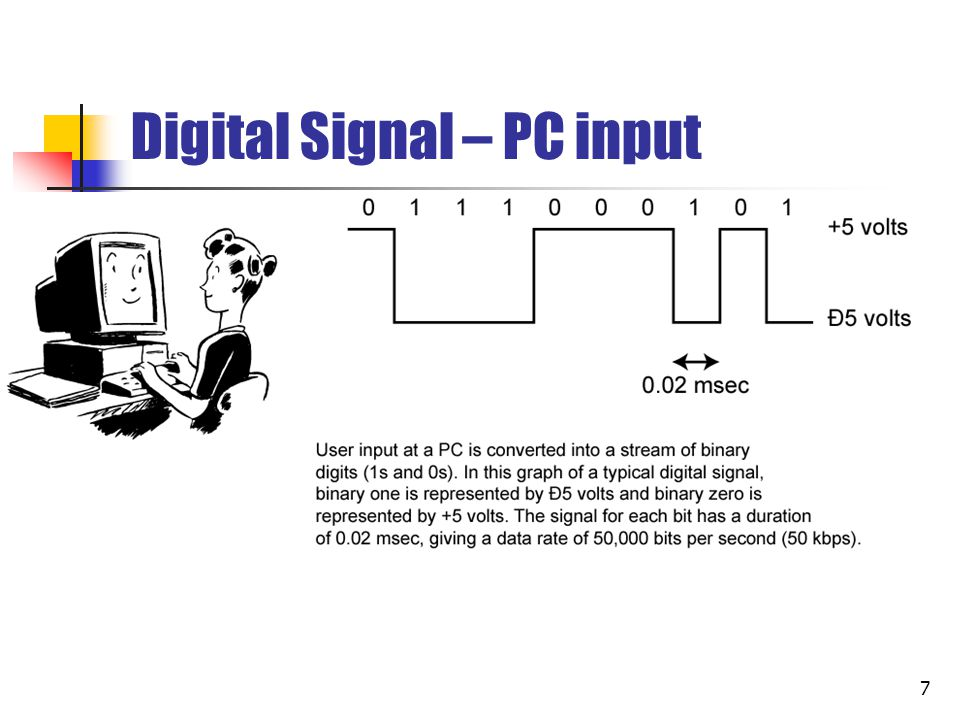 7 Digital Signal – PC input