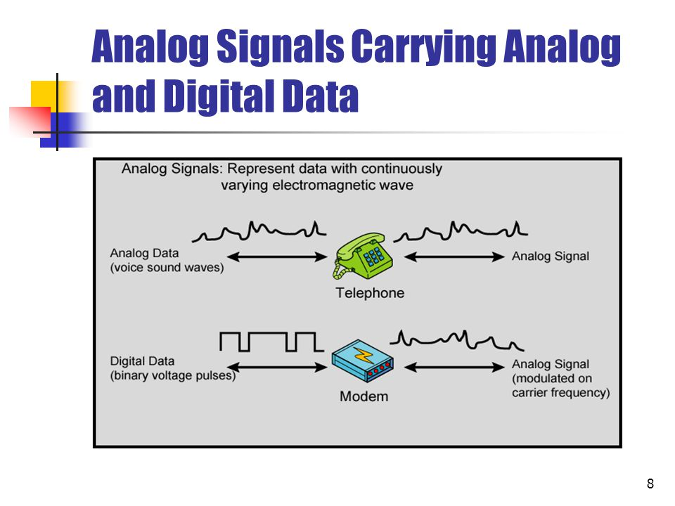 9 Digital Signals Carrying Analog and Digital Data