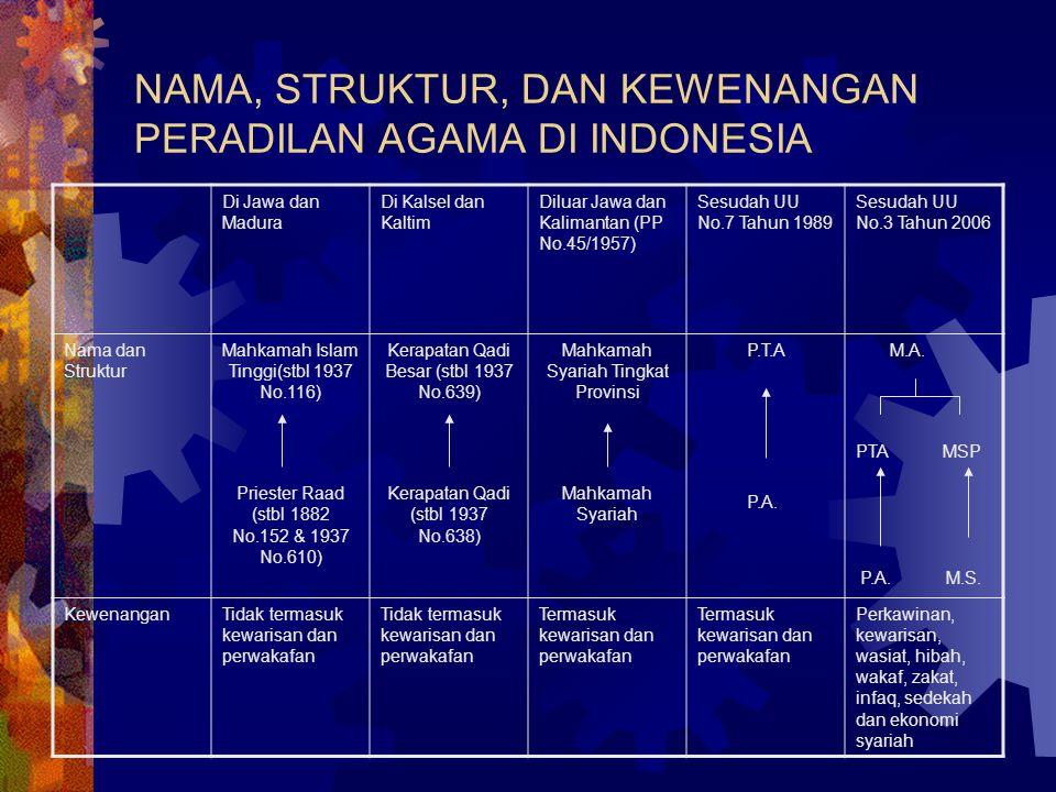 NAMA, STRUKTUR, DAN KEWENANGAN PERADILAN AGAMA DI INDONESIA Di Jawa dan Madura Di Kalsel dan Kaltim Diluar Jawa dan Kalimantan (PP No.45/1957) Sesudah UU No.7 Tahun 1989 Sesudah UU No.3 Tahun 2006 Nama dan Struktur Mahkamah Islam Tinggi(stbl 1937 No.116) Priester Raad (stbl 1882 No.152 & 1937 No.610) Kerapatan Qadi Besar (stbl 1937 No.639) Kerapatan Qadi (stbl 1937 No.638) Mahkamah Syariah Tingkat Provinsi Mahkamah Syariah P.T.A P.A.