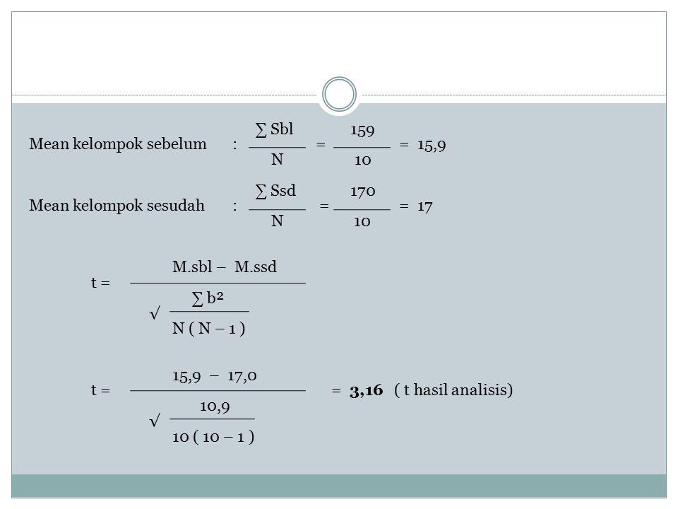 ∑ Sbl 159 Mean kelompok sebelum: = = 15,9 N 10 ∑ Ssd 170 Mean kelompok sesudah: = = 17 N 10 M.sbl – M.ssd t = ∑ b² √ N ( N – 1 ) 15,9 – 17,0 t = = 3,1