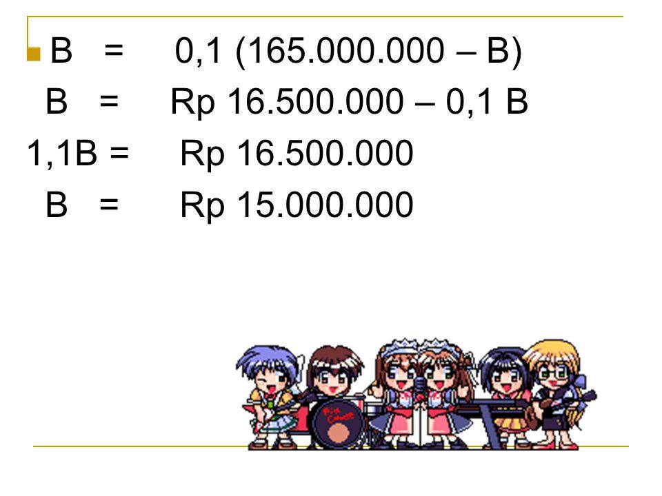B = 0,1 (165.000.000 – B) B = Rp 16.500.000 – 0,1 B 1,1B = Rp 16.500.000 B = Rp 15.000.000