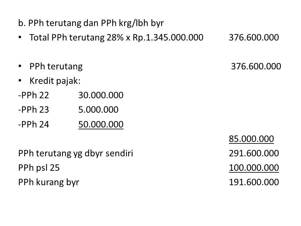 b. PPh terutang dan PPh krg/lbh byr Total PPh terutang 28% x Rp.1.345.000.000376.600.000 PPh terutang 376.600.000 Kredit pajak: -PPh 2230.000.000 -PPh