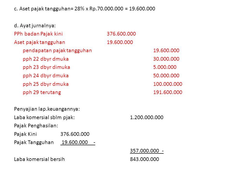 c.Aset pajak tangguhan= 28% x Rp.70.000.000 = 19.600.000 d.