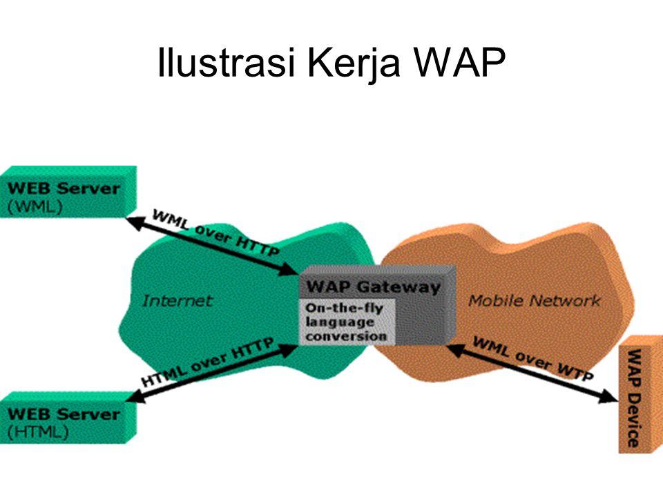 Apache Pada UNIX : /etc/httpd/conf/httpd.conf Pada Win : c:\apache\conf\httpd.conf Tambahkan –AddType text/vnd.wap.wml.wml –AddType image/vnd.wap.wbmp.wbmp