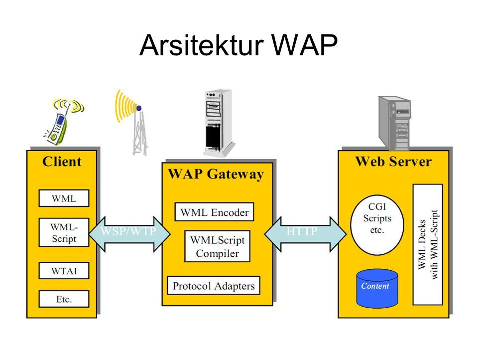 WAP Application Server